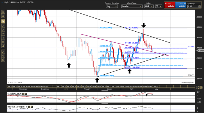 Spread betting - two technical trading charts